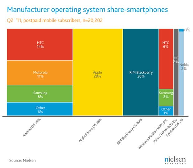 Podiely mobilných OS na trhu.