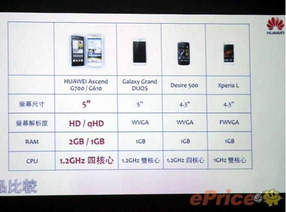 Huawei-Ascend-G610-G700-vs-Samsung-Galaxy-Grand
